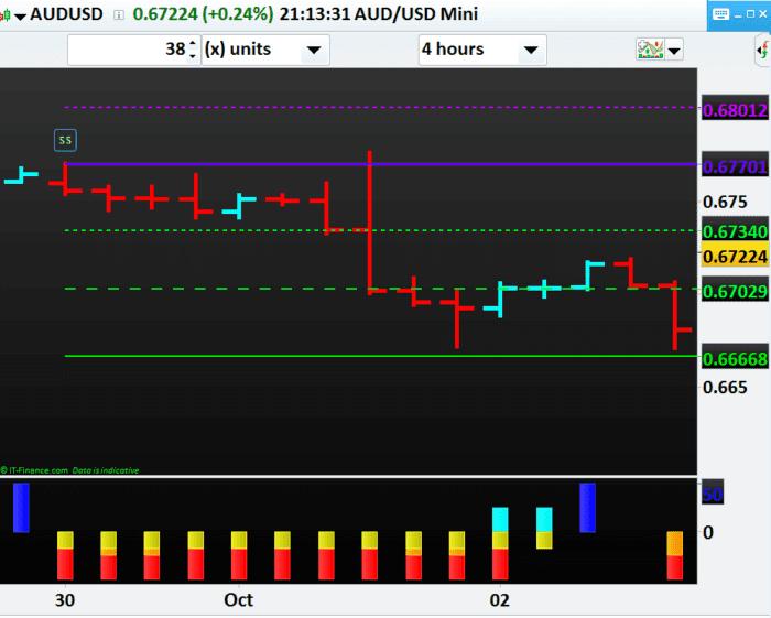 04102019-Market-Trend-AUD-USD-NP-Financials-Best-Education