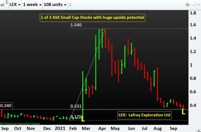 1 of 3 ASX Small Cap Stocks with huge upside potential- LEX