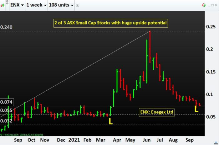 2 of 3 ASX Small Cap Stocks with huge upside potential- ENX