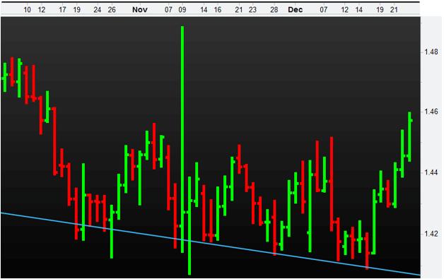 EURAUD Forex Currency Pair