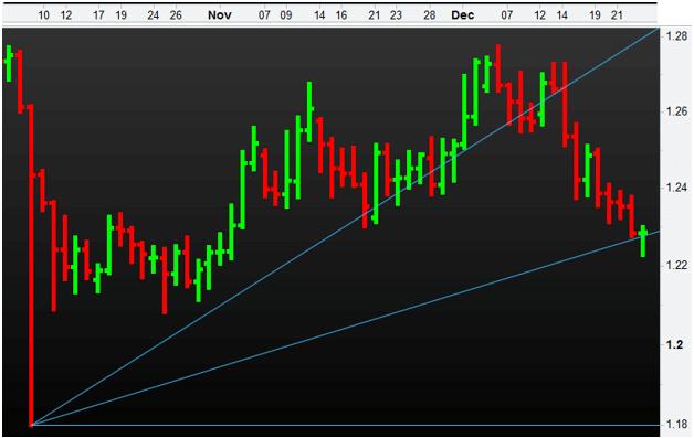 GBPUSD Forex Trading