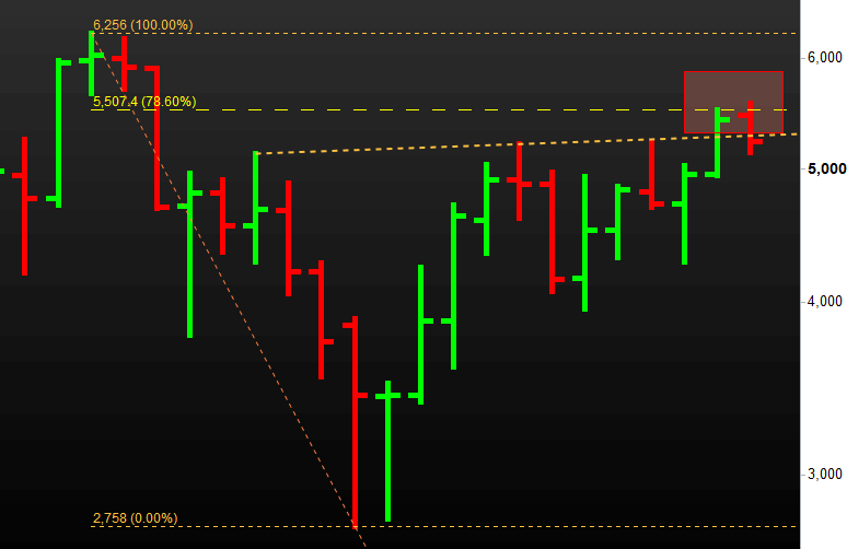 US Crude Oil