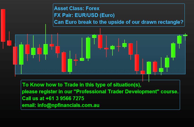Trading Euro against US Dollar