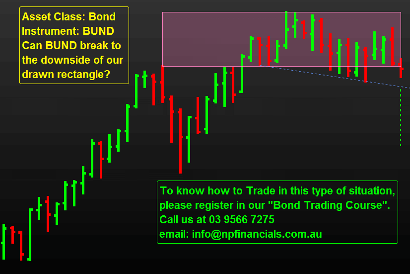"Learn how to Trade ""Bonds"""