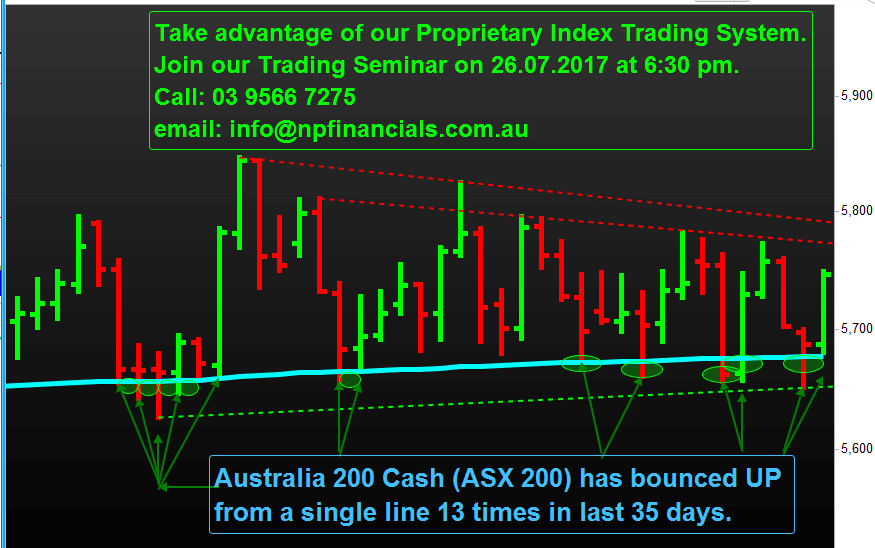 Trade Australia 200 Cash or S&P/ASX 200 (Code: XJO)