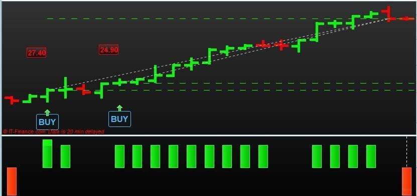 Caterpillar Shares Trading