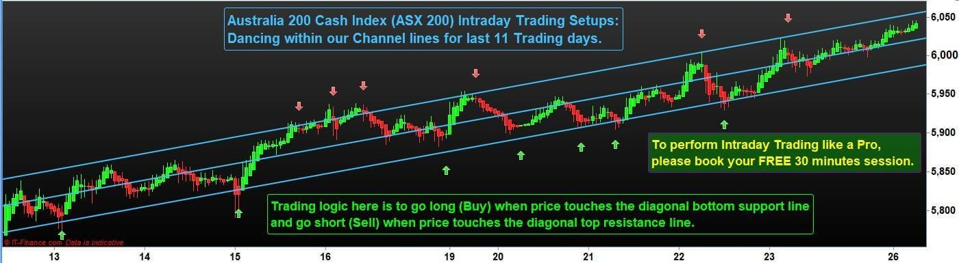 ASX 200 Index Trading