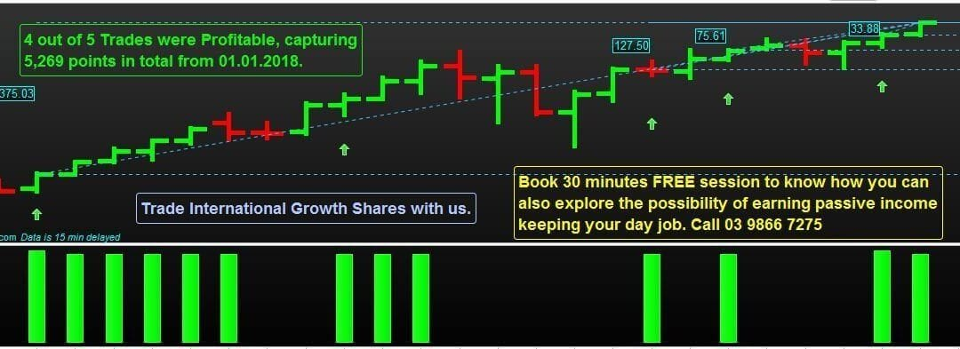 5,269 points collected so far from 1st Jan Trading Amazon Shares