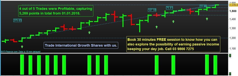 Trading Amazon Shares
