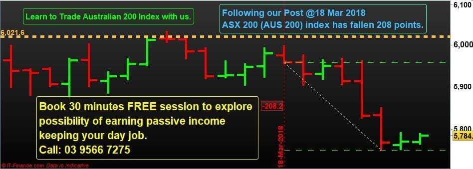 Australian 200 Cash Index has fallen 208 points from our Resistance line.