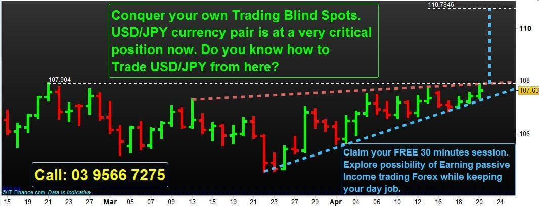 Conquer your own Trading Blind Spots.