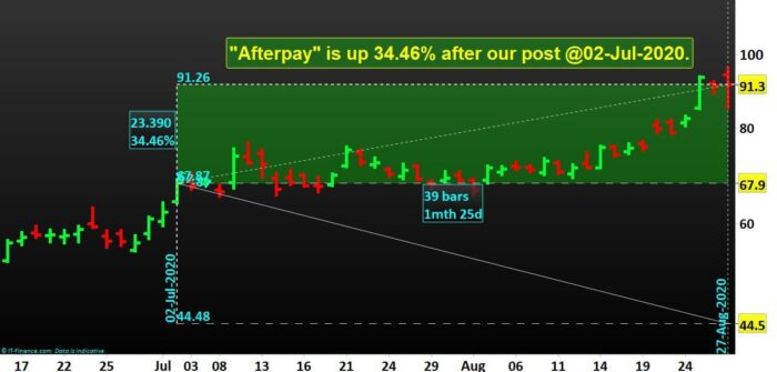 3 ASX Shares are up by 62.89%- Afterpay
