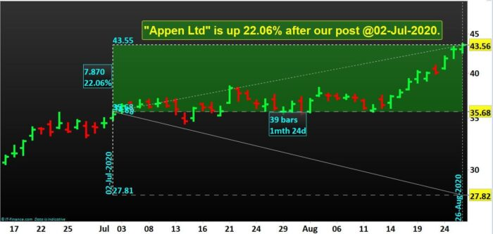3 ASX Shares are up by 62.89%- Appen