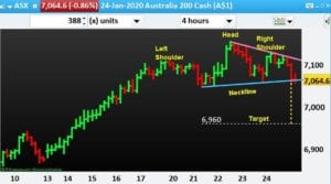 ASX-200-Head-And-Shoulder-NP-Financials-Index-Trading-Best-Education