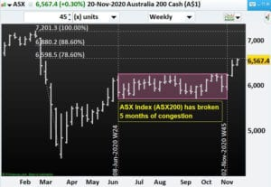 ASX Index (ASX200) has broken 5 months of congestion