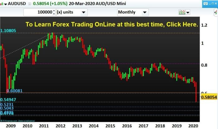 AUDUSD-Forex-Trading