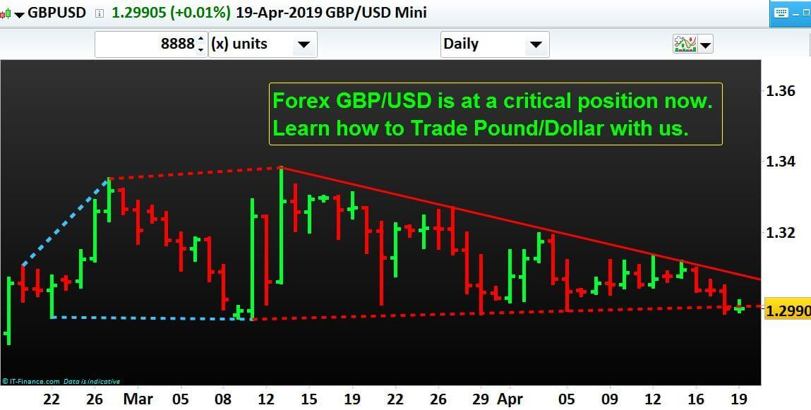 April-Forex-Trading-Best-Education-NP-Financials-Pound-Dollar