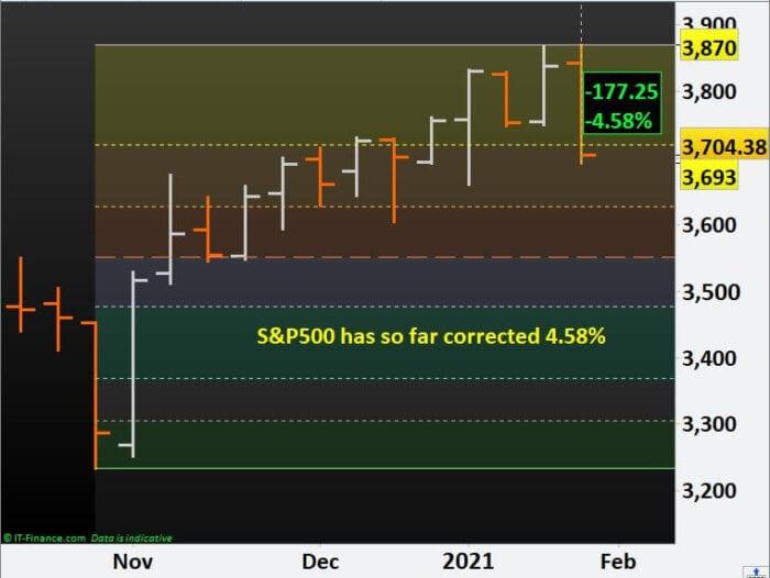 S&P500 stock index