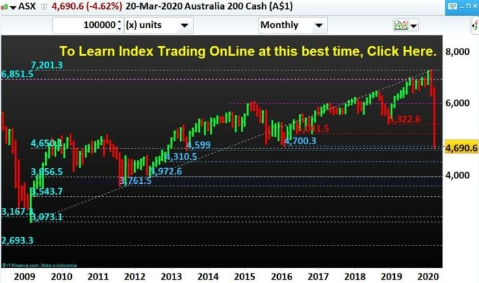 Australia-Stock-Index-ASX 200-Trading