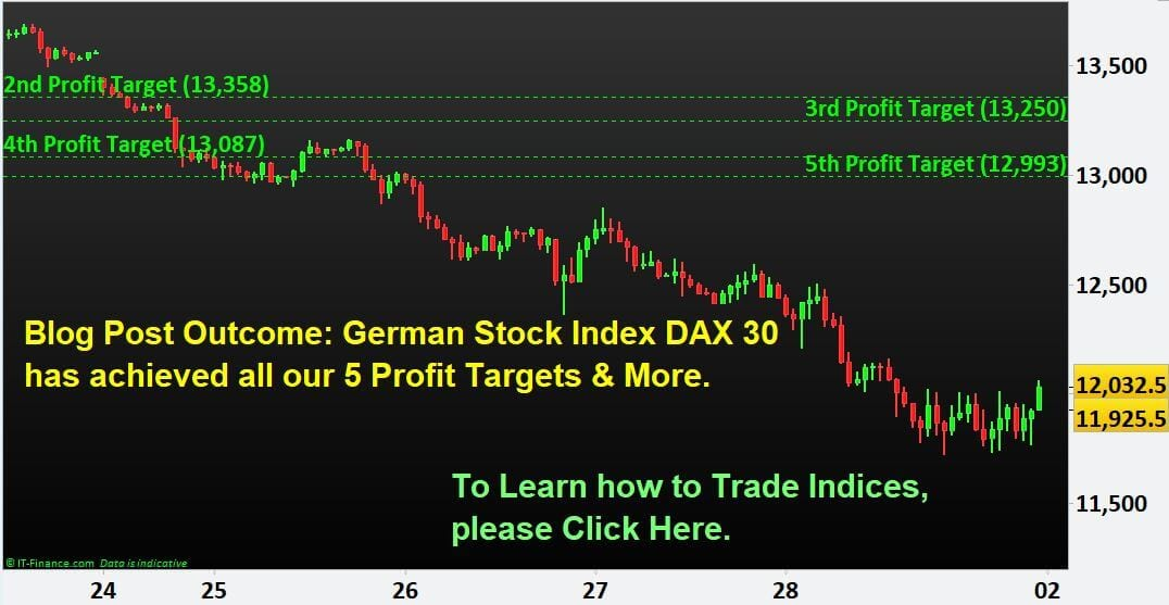 Blog Post Outcome- Germany Stock Index DAX 30 has achieved all our 5 Profit Targets