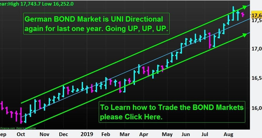 German BOND Market is UNI Directional again for last one year. Going UP, UP, UP.
