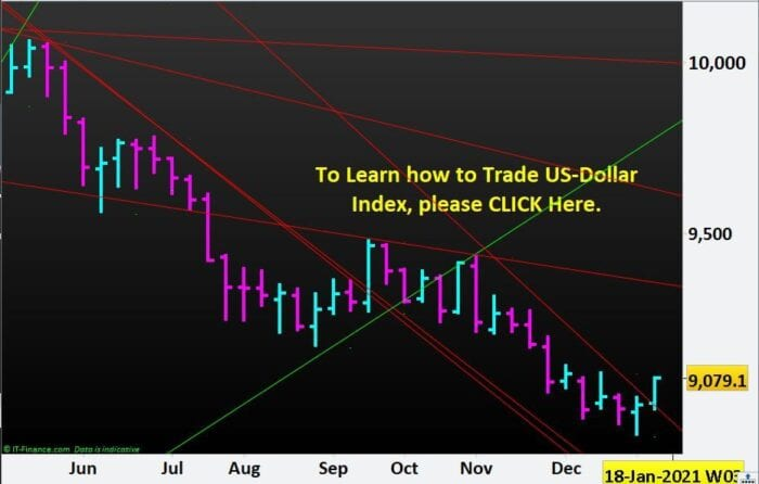Bounce of US-Dollar Index to the Upside- weekly chart