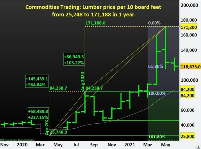 Commodities Trading- Lumber price per 10 board feet from 25,748 to 171,188 in 1 year.