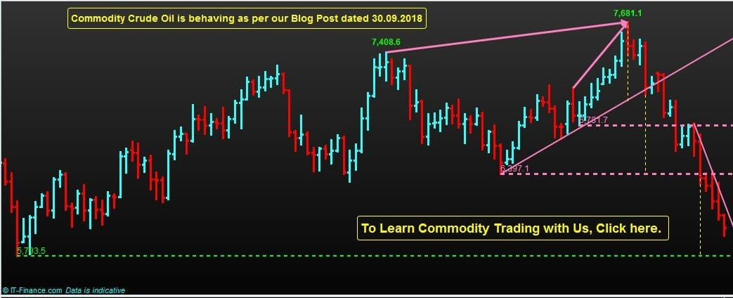 Commodity Crude Oil is behaving as per our Blog Post dated 30.09.2018