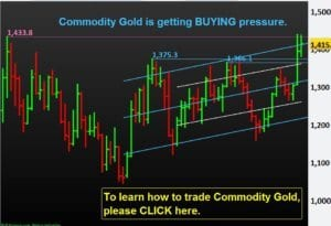 Commodity-Gold-Buying-Pressure-Trading-Best-Education-NP-Financials