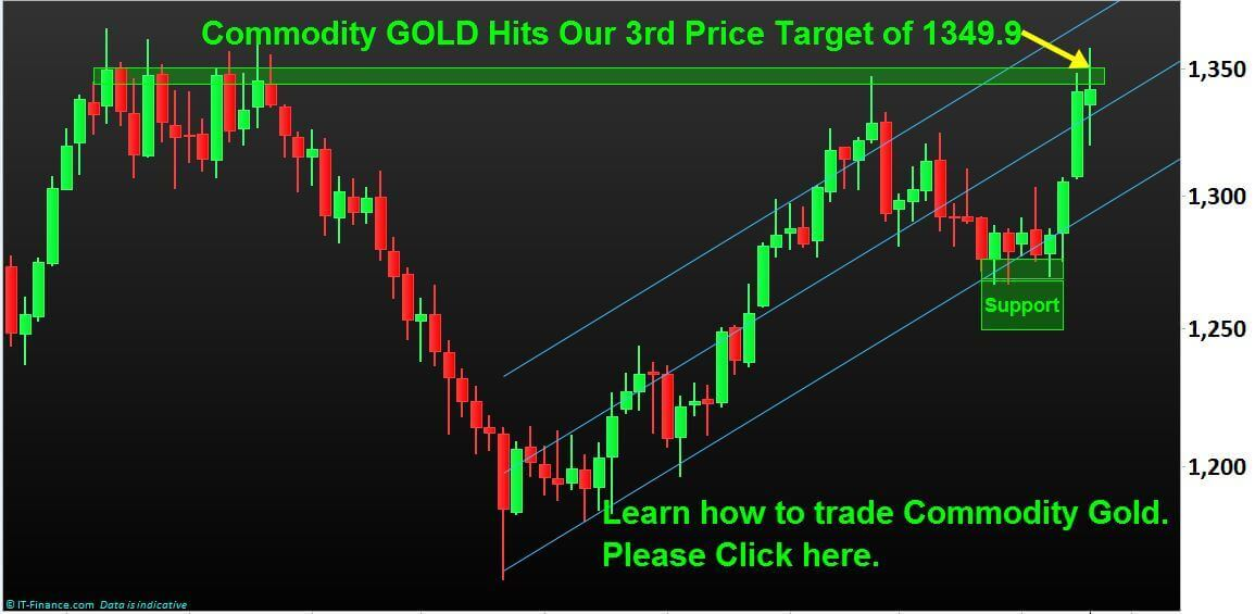 Commodity-Gold-Trading-Best-Education-NP-Financials