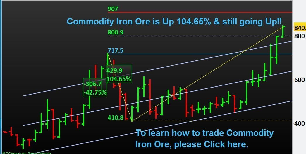Commodity-Iron-Ore-Trading-Best-Education-NP-Financials