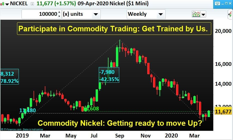 Commodity Nickel: Getting ready to move Up?