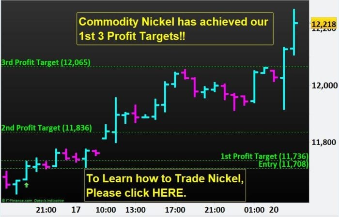 Commodity Nickel has achieved our 1st 3 Profit Targets