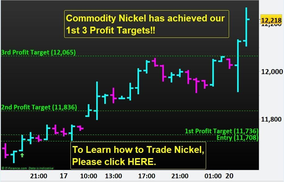 Commodity Nickel has achieved our 1st 3 Profit Targets!!