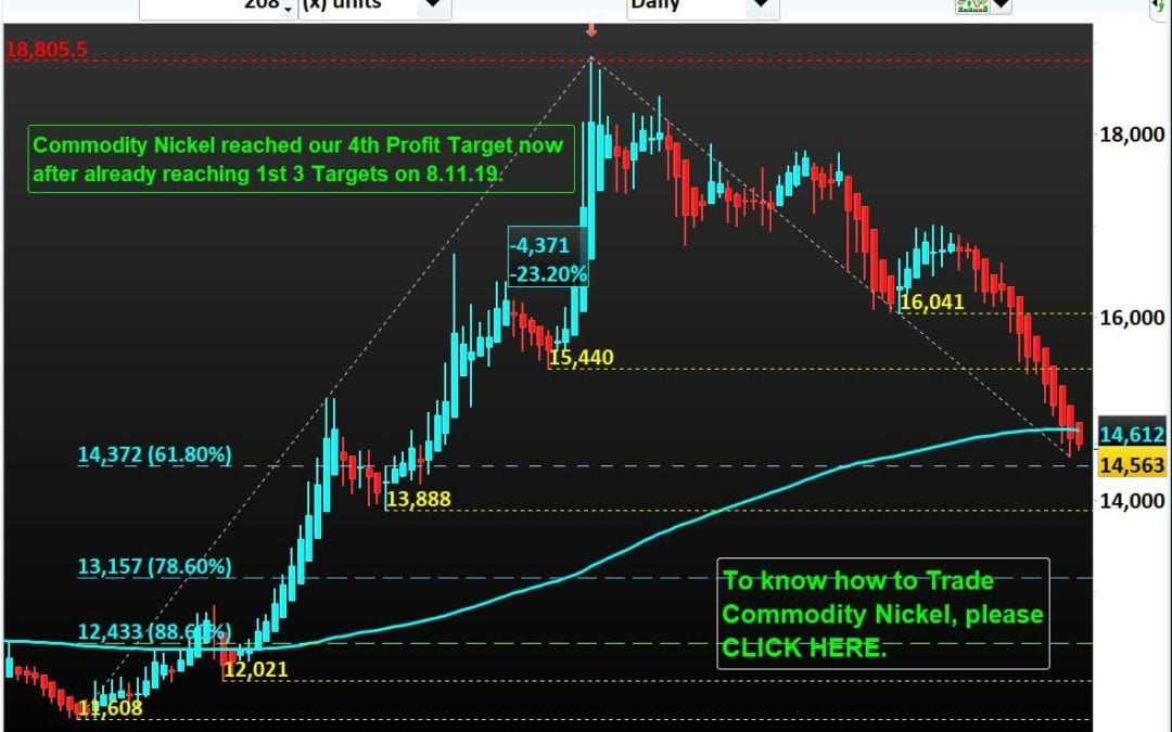 Commodity Nickel now hits our 4th Profit Target after 3 Profit Targets met on 8.11.19.