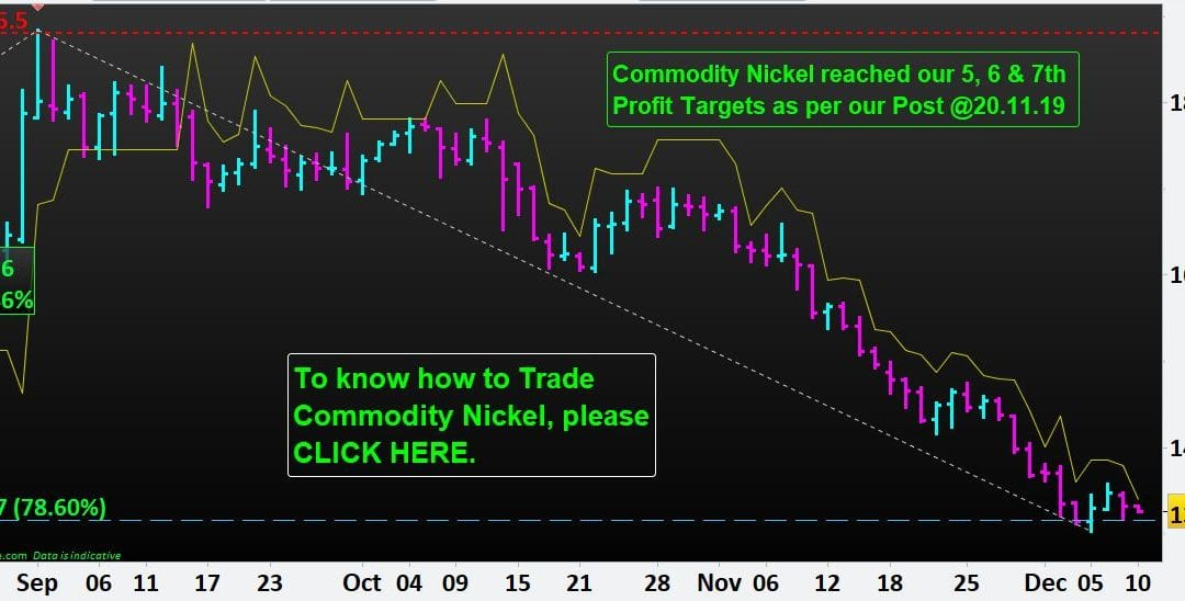 Commodity Nickel hits our 7th Profit Target. Now down 30.86%.