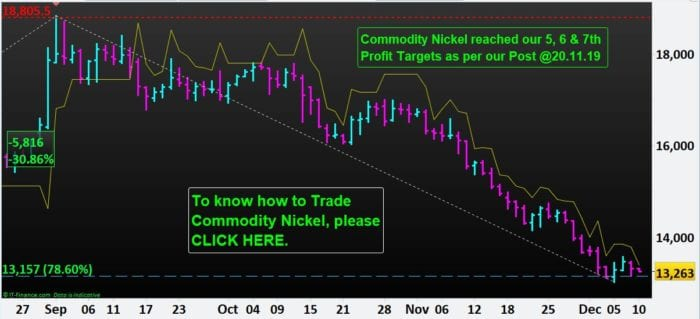 Commodity-Nickel-hits-our-7th-Profit-Target-NP-Financials-Dec-2019-Best-Trading-Education