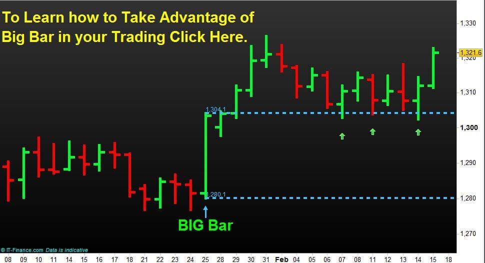 Take Advantage of  Big Bar in your Trading.