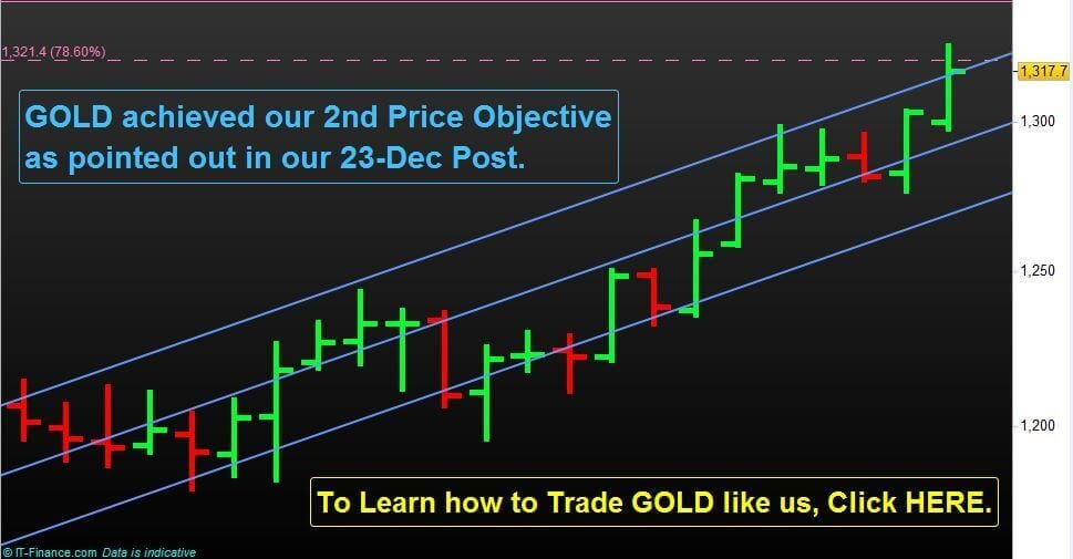 GOLD achieved our 2nd Price Objective as pointed out in our 23-Dec Post.