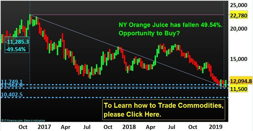 Watch out Natural Gas and NY Orange Juice for Trading Opportunities.