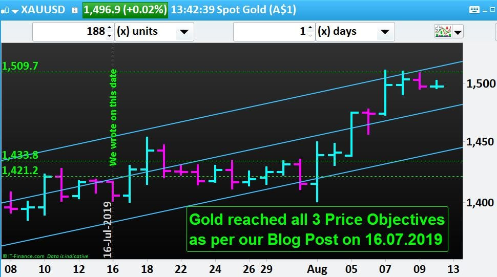 We did it again: Spot Gold reached all 3 of our Price Objectives!!