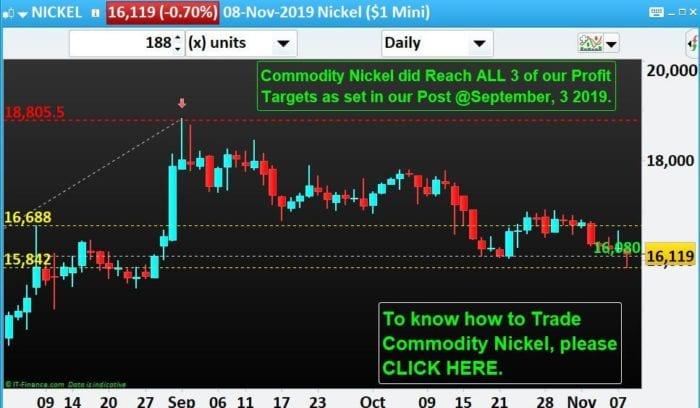 Commodity-Trading-Spot-Nickel-NP-Financials-Nov-2019-Best-Profit Trading-Education
