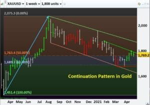 Continuation Pattern in Gold- Commodities Basics