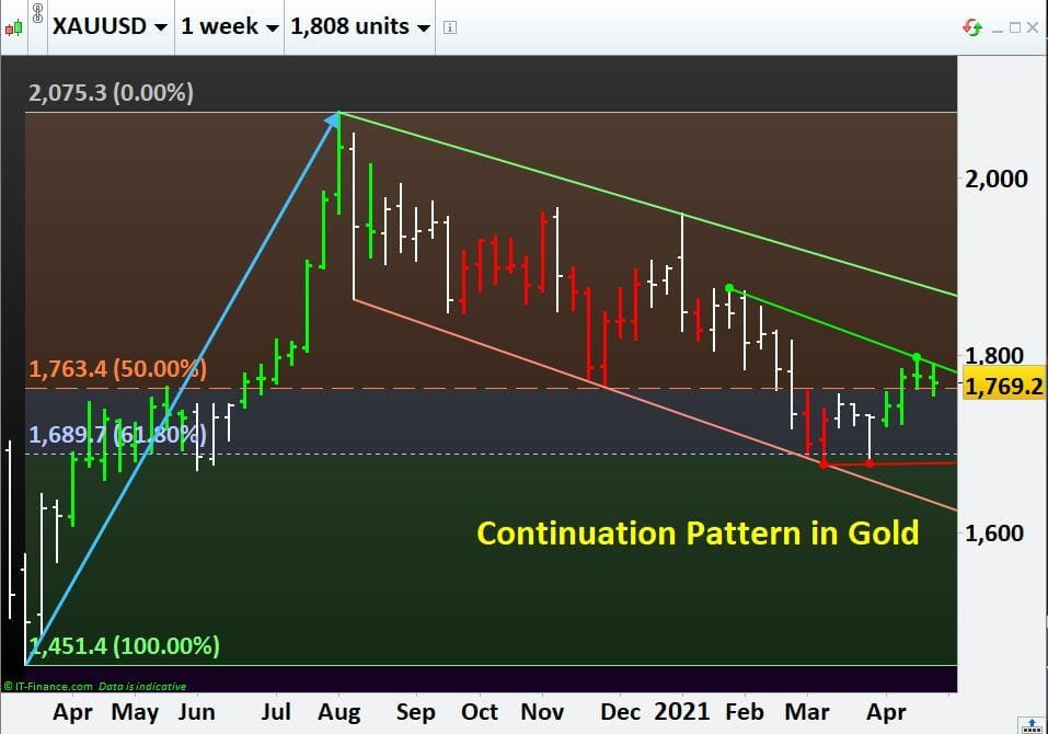 Commodities Basics: Continuation Pattern in Gold