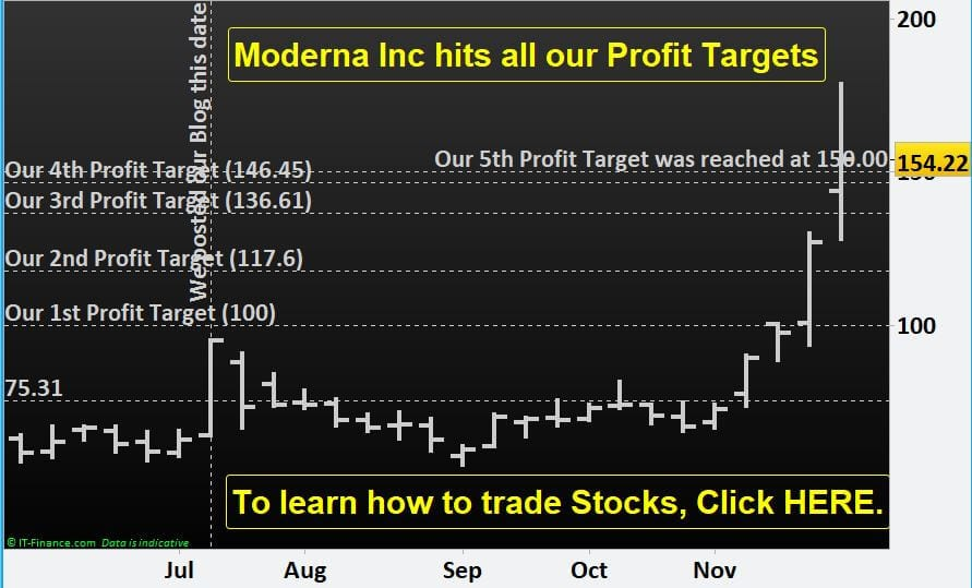 Covid 19 Vaccine and the Market: Moderna Inc hits all our Profit Targets