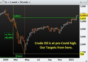 Crude Oil is at pre-Covid high. Our Targets from here.