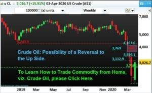 Crude-Oil_Possibility of Up Move_NPFinancials-Apr-2020