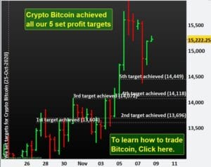 Crypto Bitcoin achieved all our 5 set profit targets