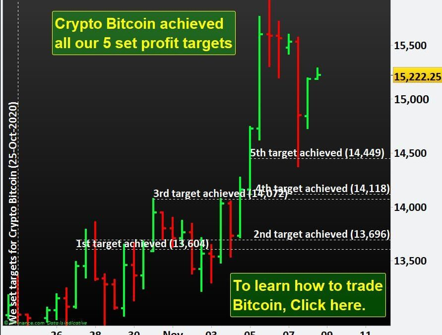 Crypto Bitcoin achieved all our 5 set profit targets.