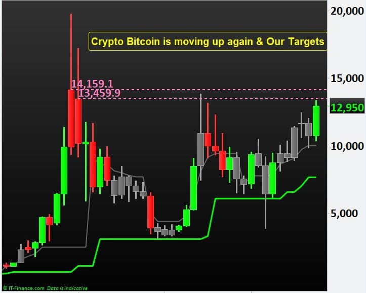 Crypto Bitcoin is moving up again and Our Targets.